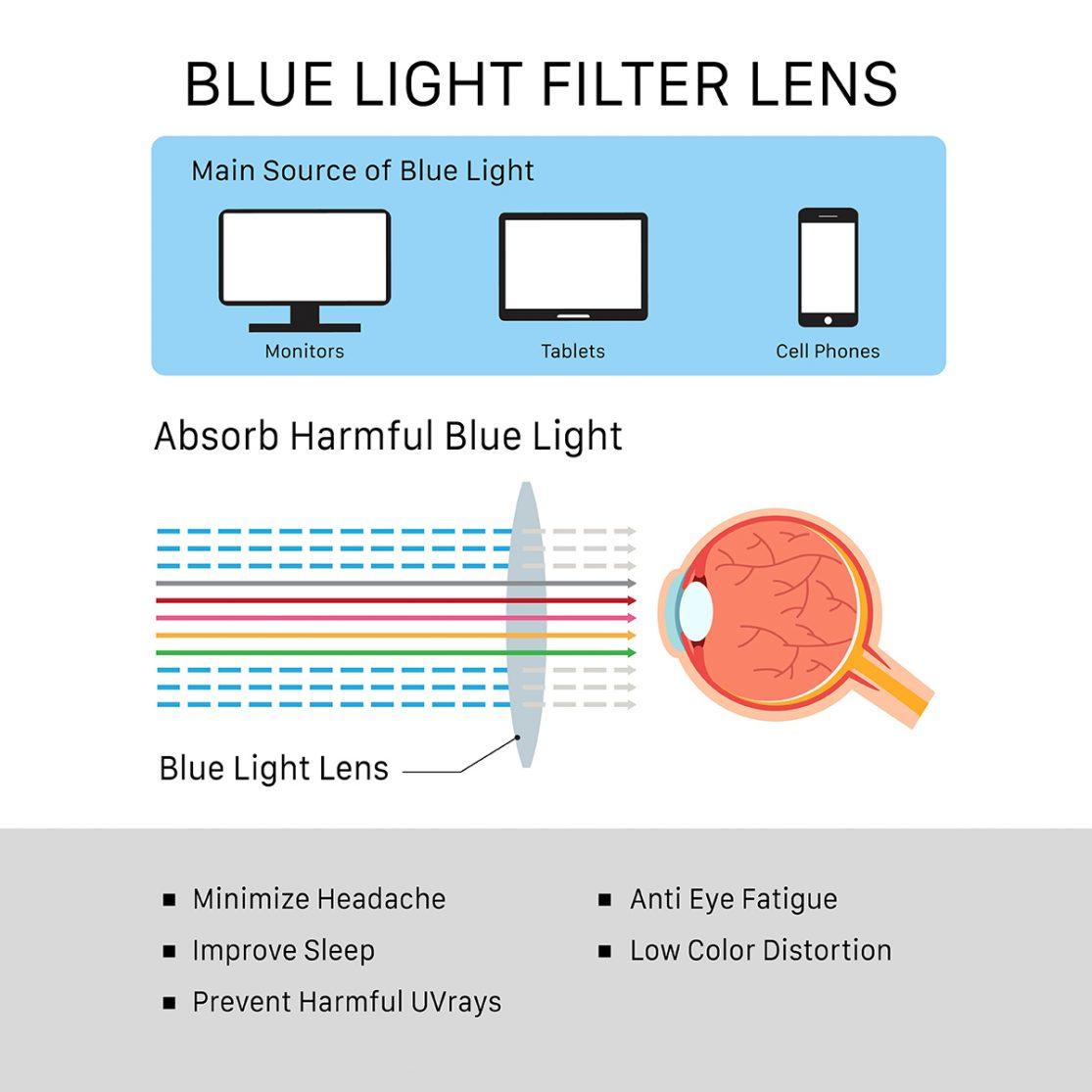 Benefits of blue light filter lens